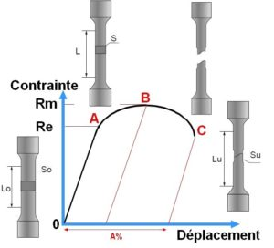 L'essai de traction - CVM - Centre de vérification de Metz Sur un diagramme Contrainte-Déformation, on observe les phases successives  suivantes comme le montre la figure ci-dessous: